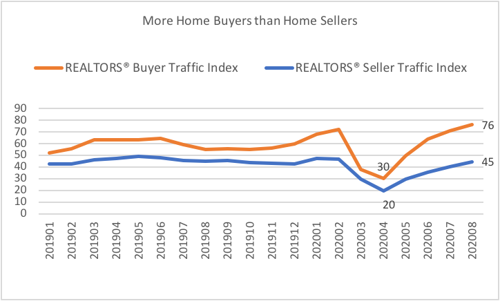 Line graph: Home Buyers and Home Sellers, January 2019 to August 2020