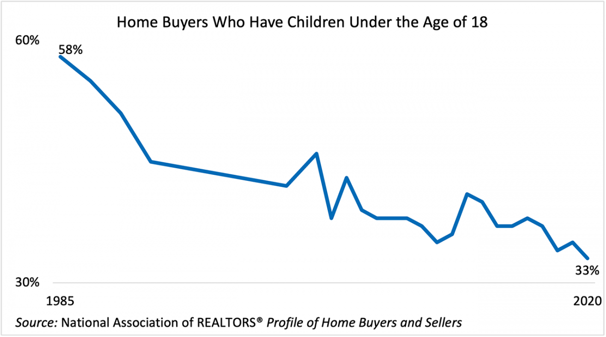 Line graph: Home Buyers Who Have Children Under the Age of 18, 1985 to 2020