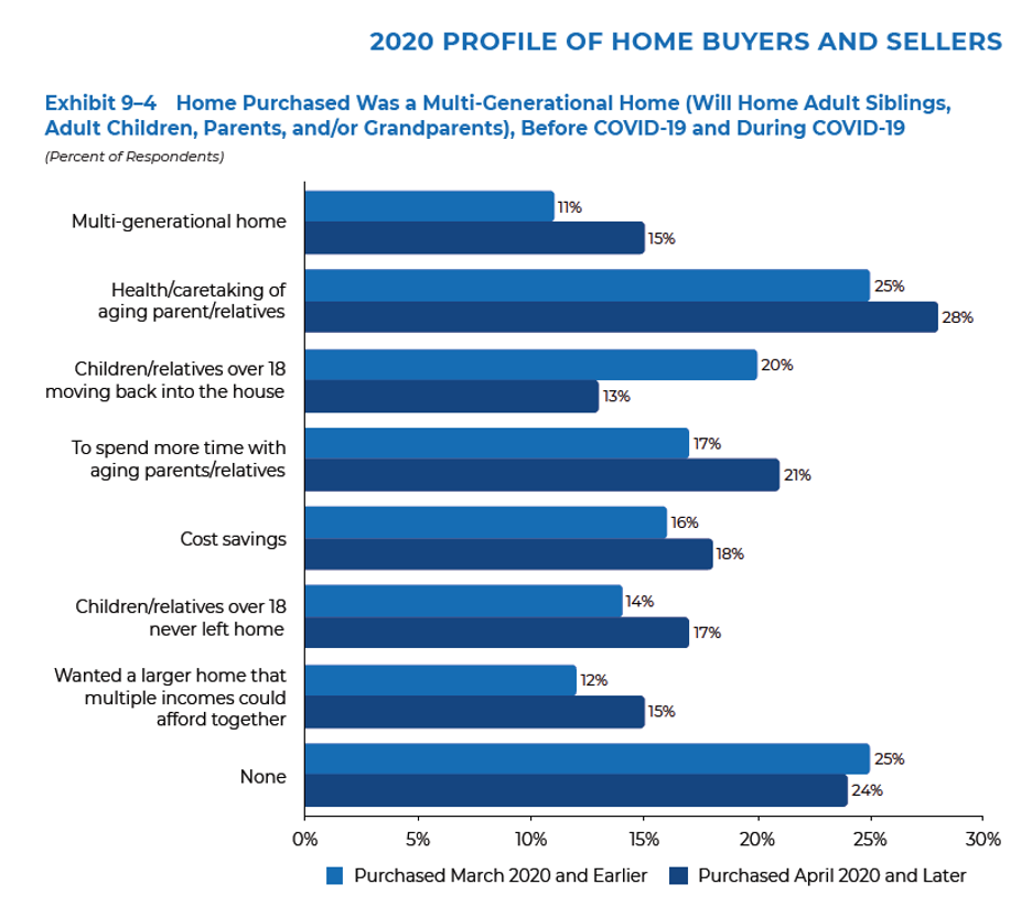 Bar chart: Home Purchased Was Multi-Generational, Before and During COVID-19
