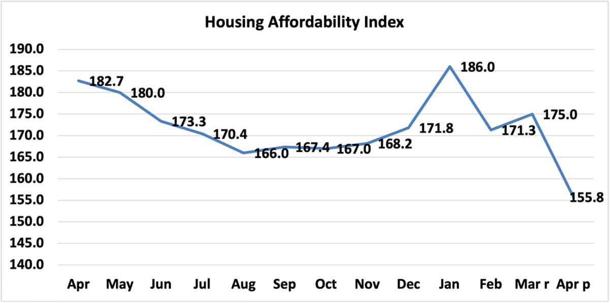 Line graph: Housing Affordability Index, April 2020 to April 2021