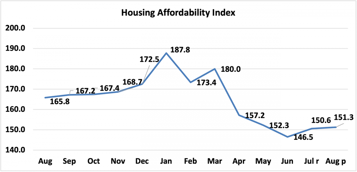 Line graph: Housing Affordability Index, August 2020 to August 2021