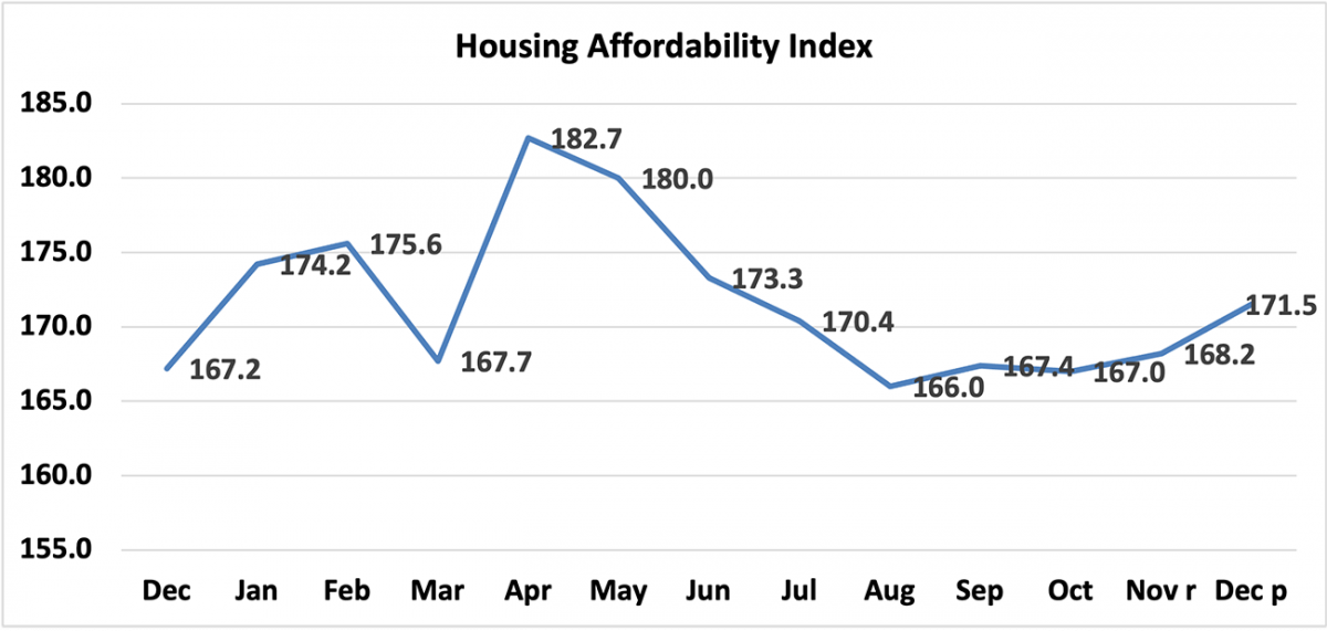 Line graph: Housing Affordability Index December 2019 to December 2020