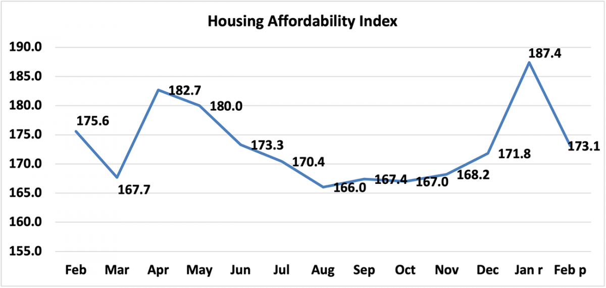 Line graph: Housing Affordability Index, February 2020 to February 2021