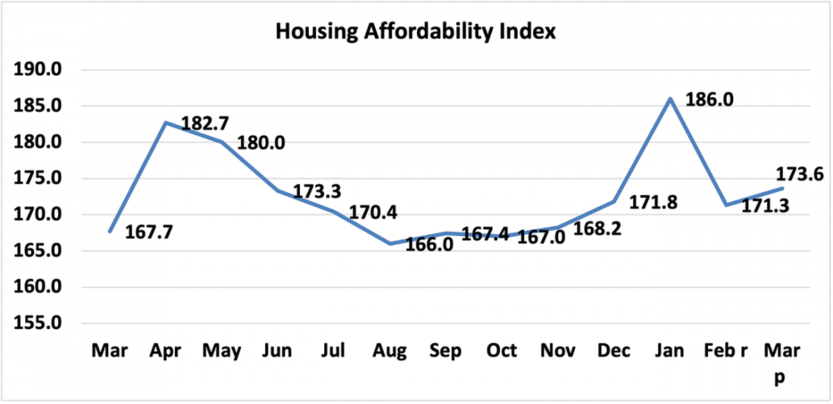 Line graph: Housing Affordability Index, March 2020 to March 2021