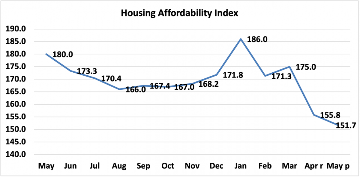 Line graph: Housing Affordability Index, May 2020 to May 2021