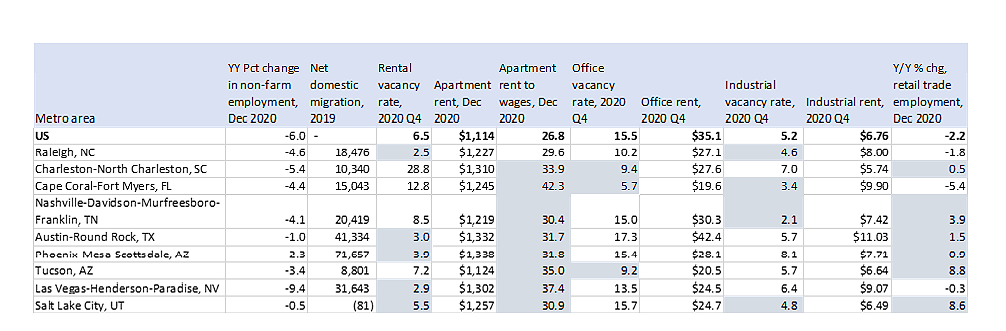 Table: Indicators on Vacancy Rates
