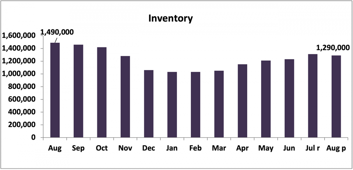 Bar chart: Inventory, August 2020 to August 2021