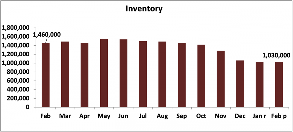 Bar chart: Inventory, February 2020 to February 2021