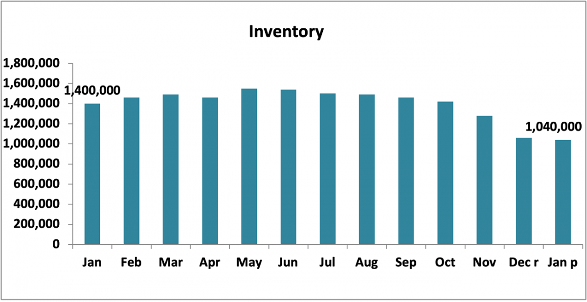 Bar chart: Inventory, January 2020 to January 2021