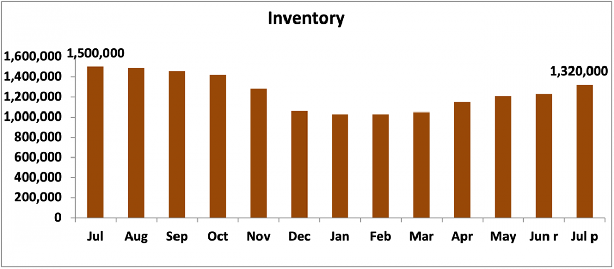 Bar chart: Inventory, July 2020 to July 2021