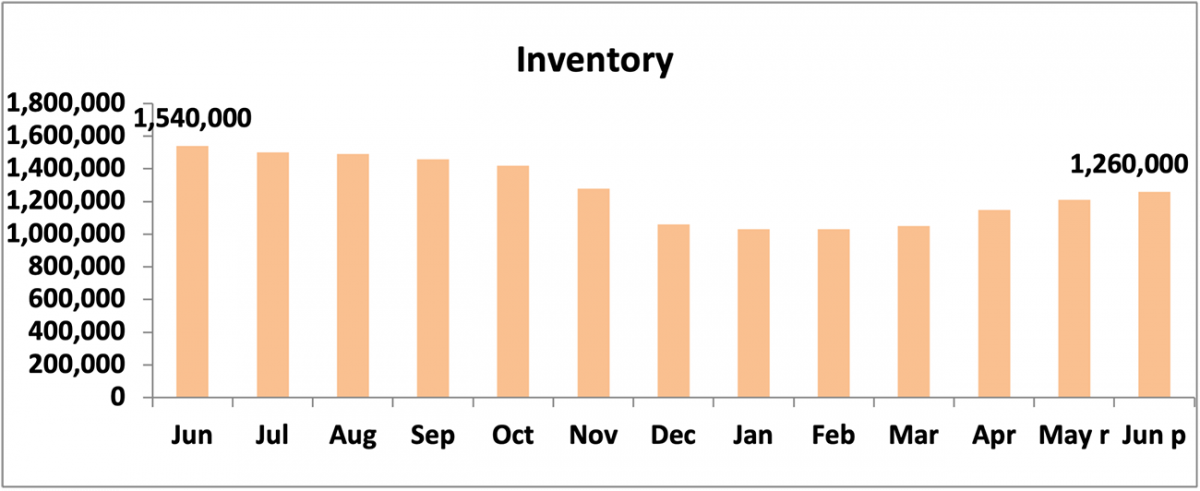 Bar chart: Inventory, June 2020 to June 2021