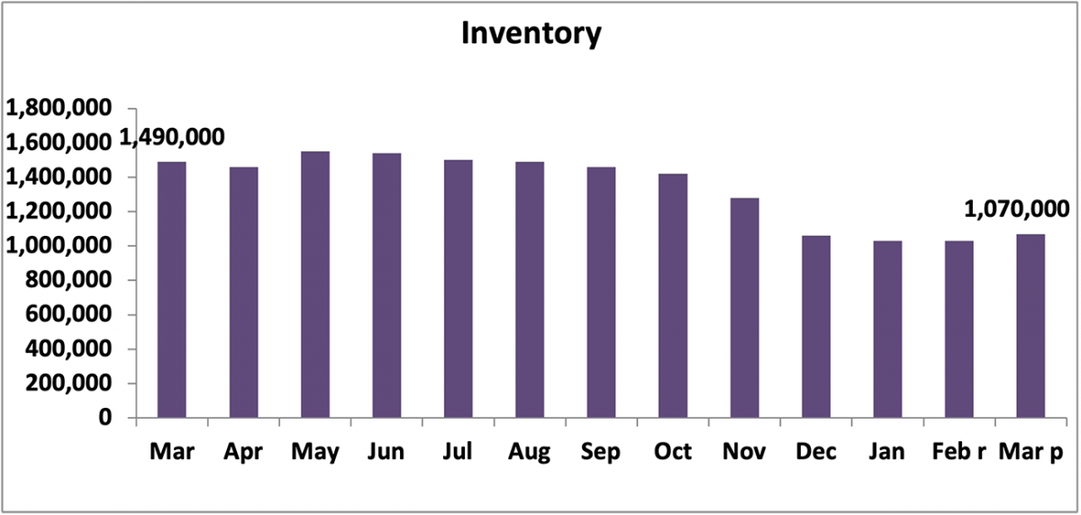 Bar chart: Inventory, March 2020 to March 2021