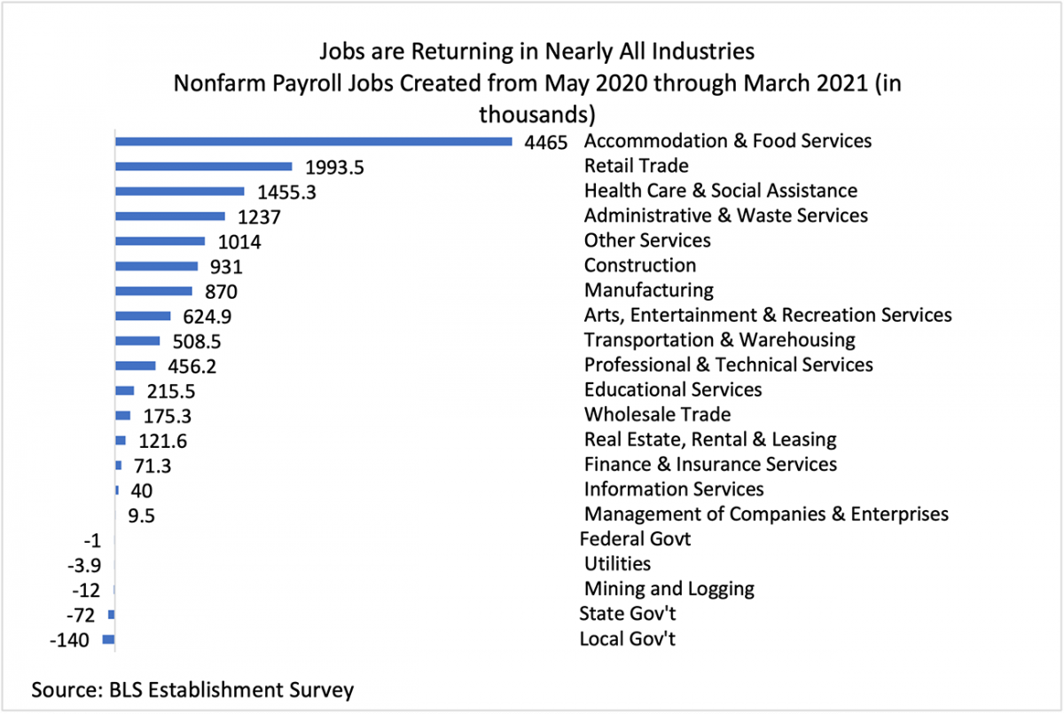 Bar chart: Jobs Created, by Industry, May 2020 through March 2021