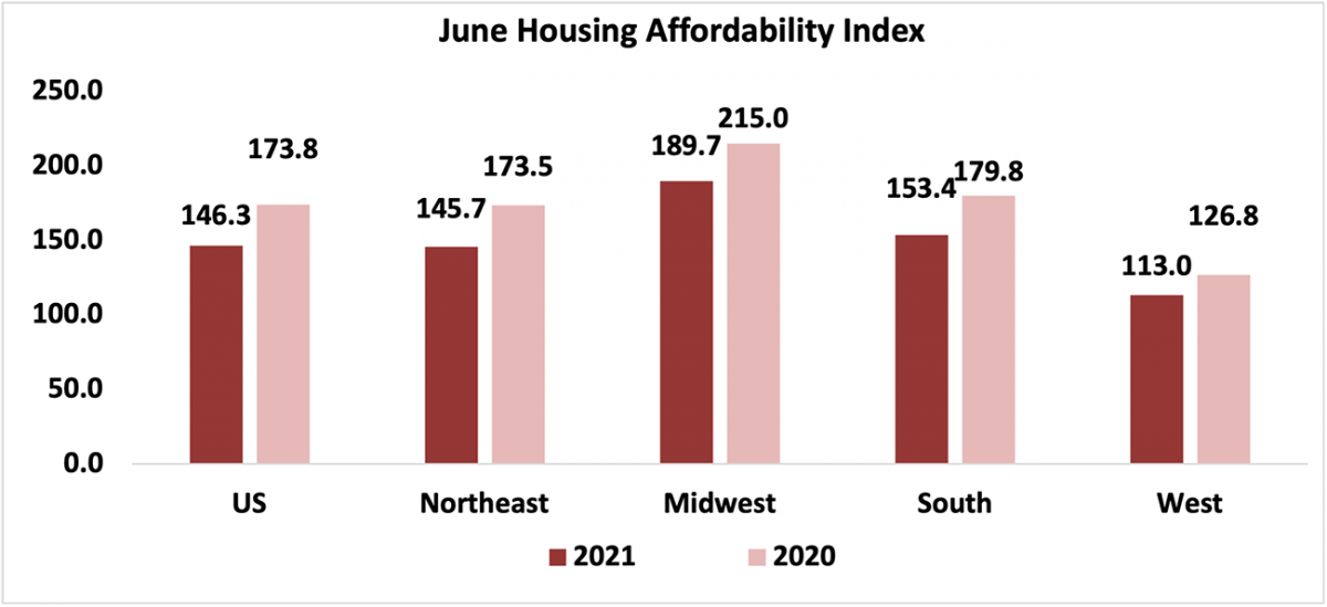 Bar chart: June Housing Affordability Index, 2021 and 2020