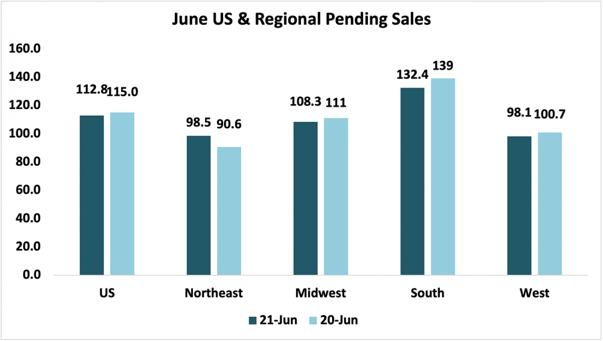 Bar chart: June U.S. and Regional Pending Sales, 2021 and 2020