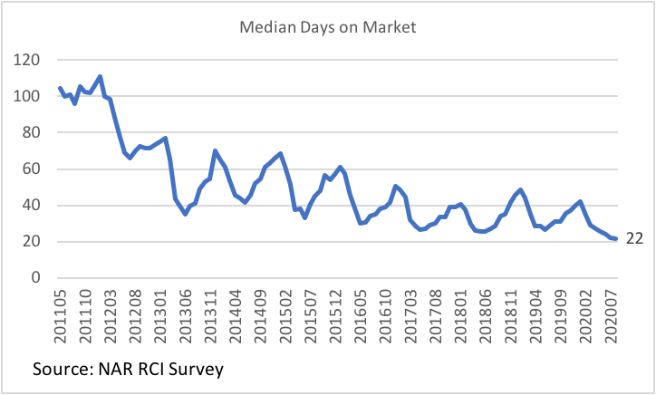 Line graph: Median Days on Market, May 2011 to July 2020