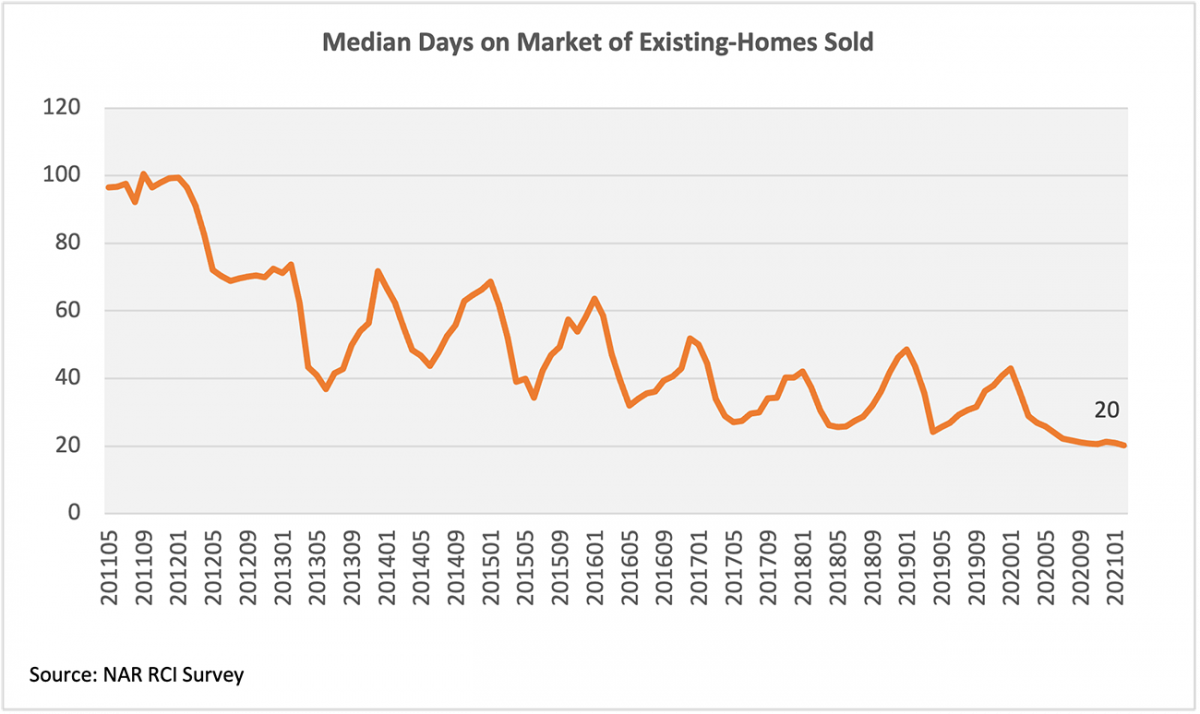 Line graph: Median Days on Market of Existing Homes Sold, May 2011 to January 2021