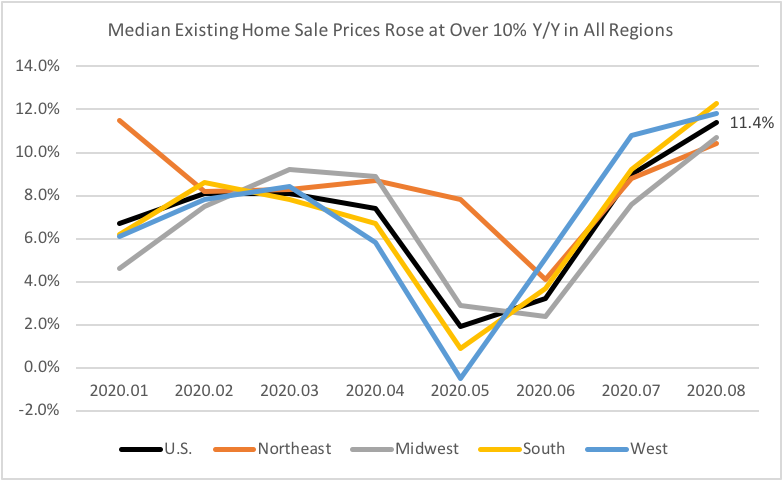 Line graph: Median Existing-Home Sale Prices Year-Over-Year by Region, January 2020 to August 2020