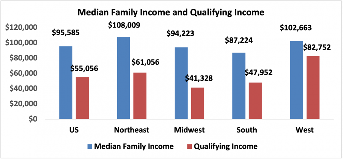 Bar chart: U.S. and Regional Median Family Income and Qualifying Income