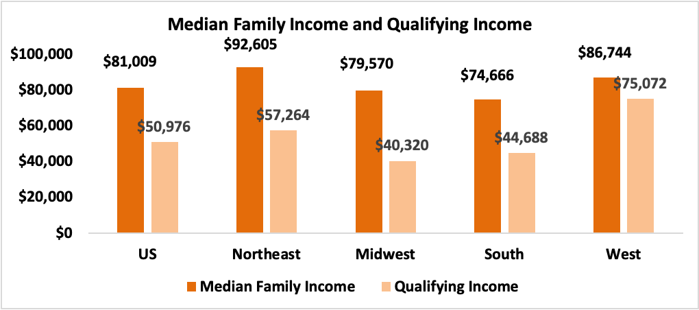 Bar chart: Median Family Income and Qualifying Income by Region
