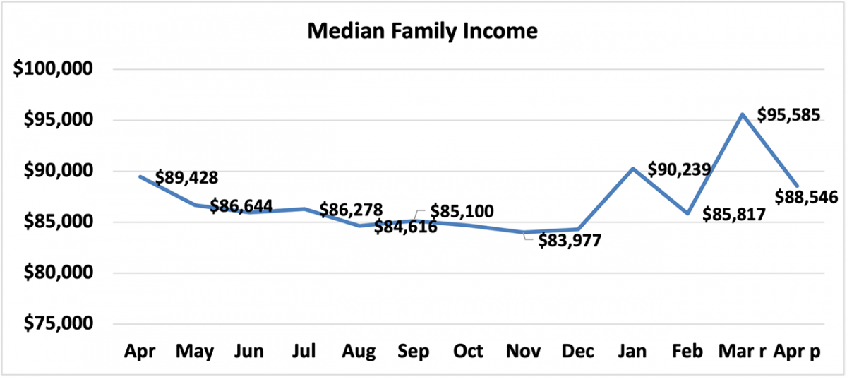 Line graph: Median Family Income, April 2020 and April 2021