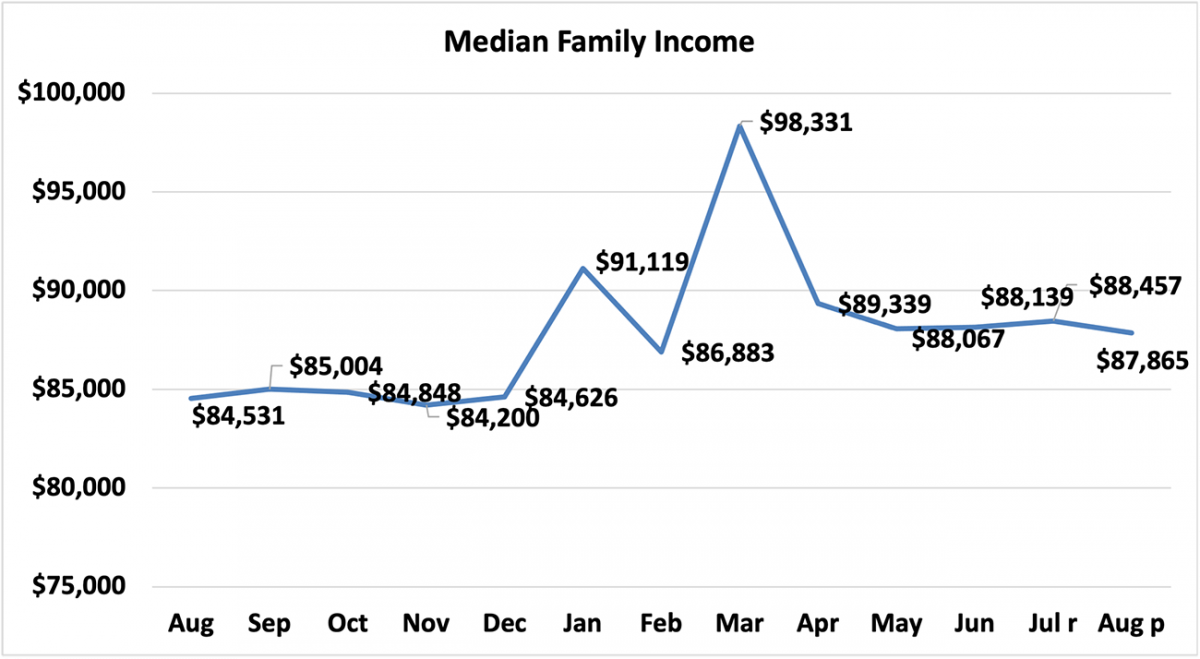 Line graph: Median Family Income, August 2020 to August 2021