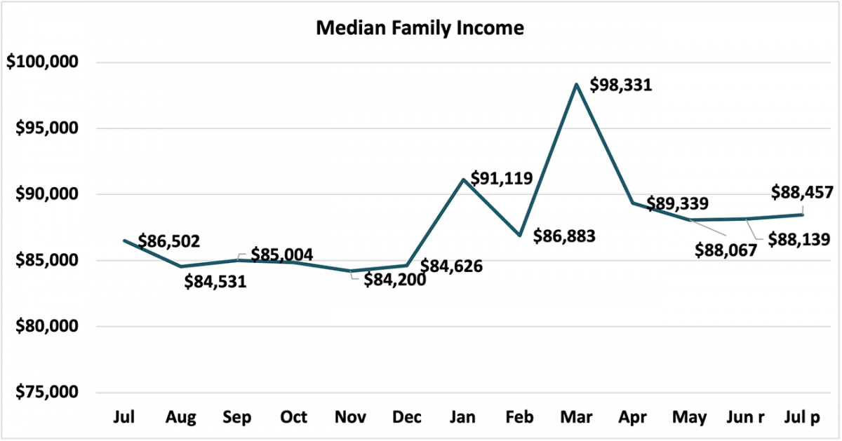 Line graph: Median Family Income, July 2020 to July 2021