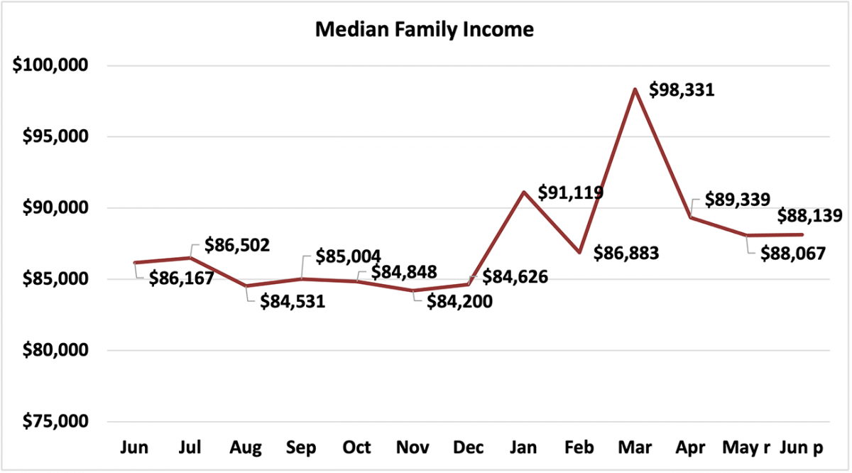 Line graph: Median Family Income, June 2020 to June 2021
