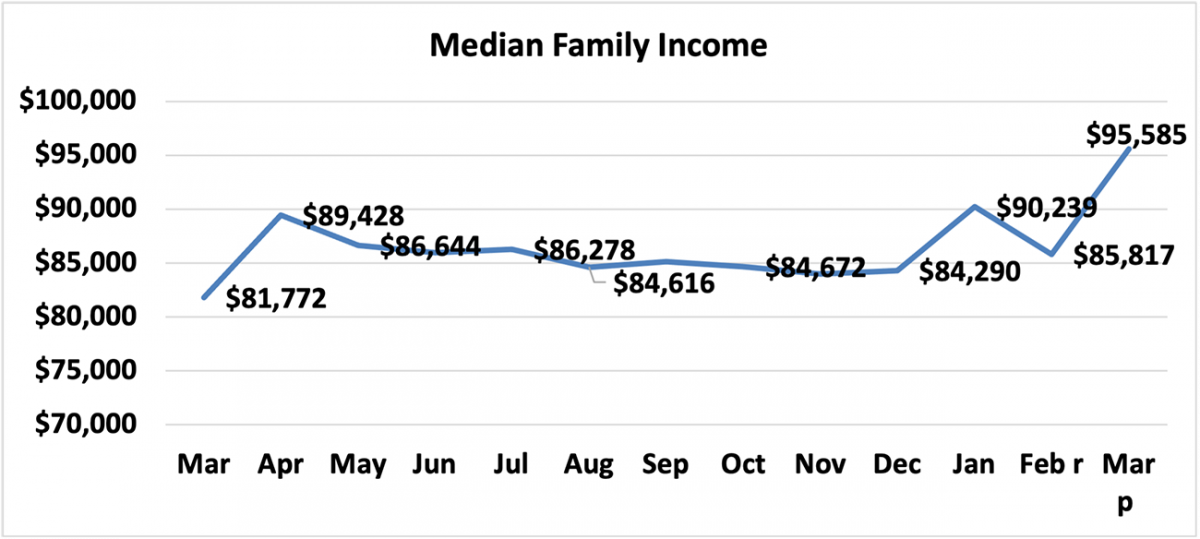 Line graph: Median Family Income, March 2020 to March 2021