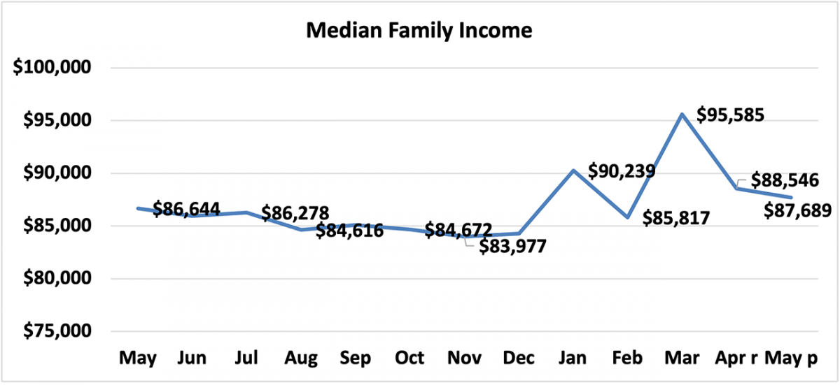 Line graph: Median Family Income, May 2020 to May 2021