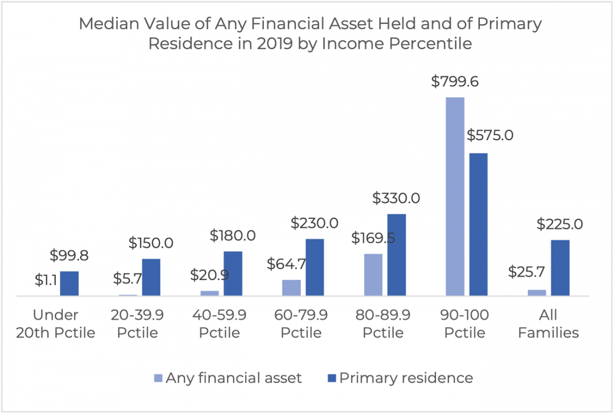 Bar chart: Median Value of Financial Assets and Primary Residence in 2019