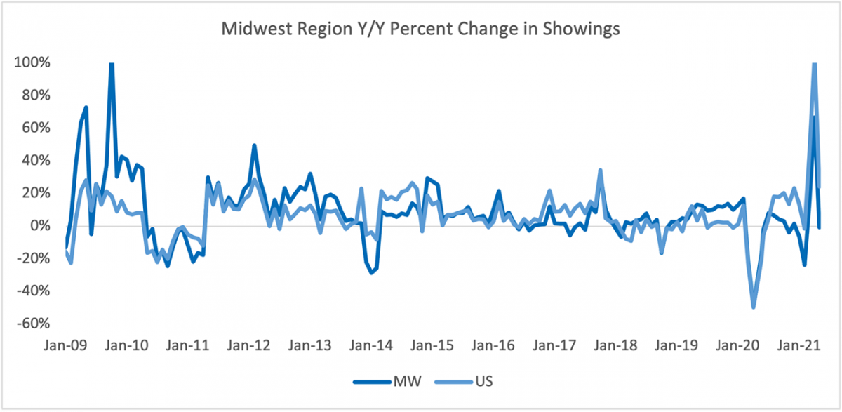 Line graph: Midwest Region Year-Over-Year Percent Change in Sentrilock Sentrikey® Showings, January 2009 to January 2021