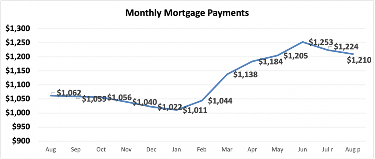 Line graph: Monthly Mortgage Payments, August 2020 to August 2021