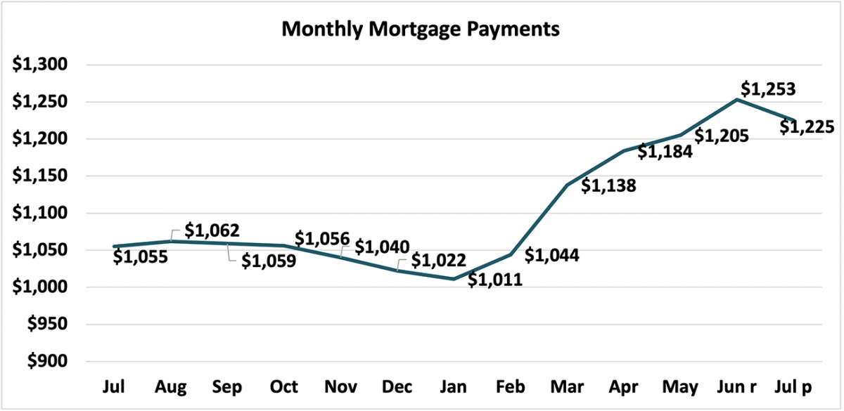 Line graph: Monthly Mortgage Payments, July 2020 to July 2021