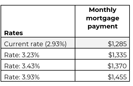 Table: Mortgage Rates and Monthly Mortgage Payment