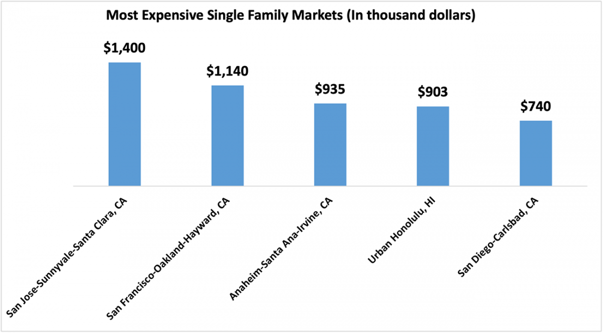 Bar chart: Most Expensive Metro Areas in Q4 2020