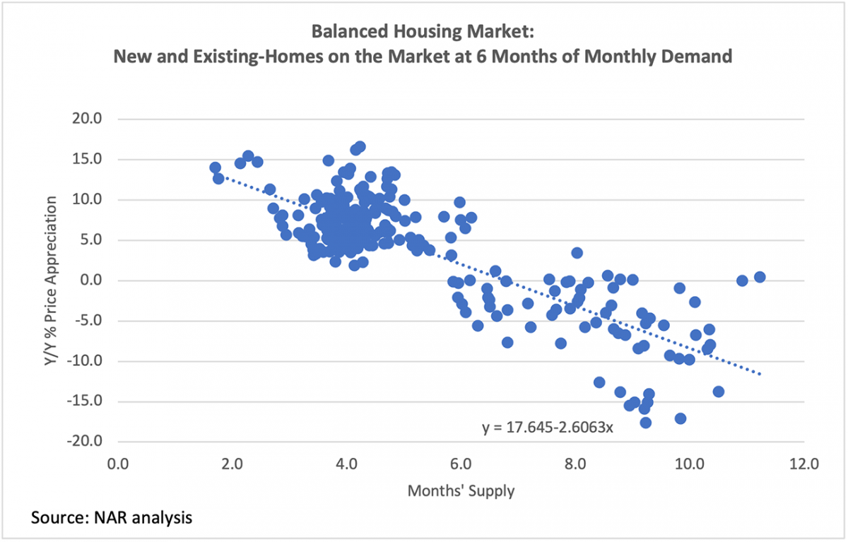 Scatter chart: New and Existing Homes on the Market at 6 Months of Monthly Demand