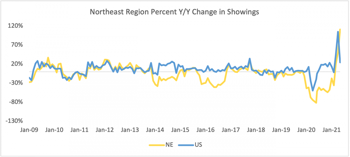 Line graph: Northeast Region Year-Over-Year Percent Change in Sentrilock Sentrikey® Showings, January 2009 to January 2021