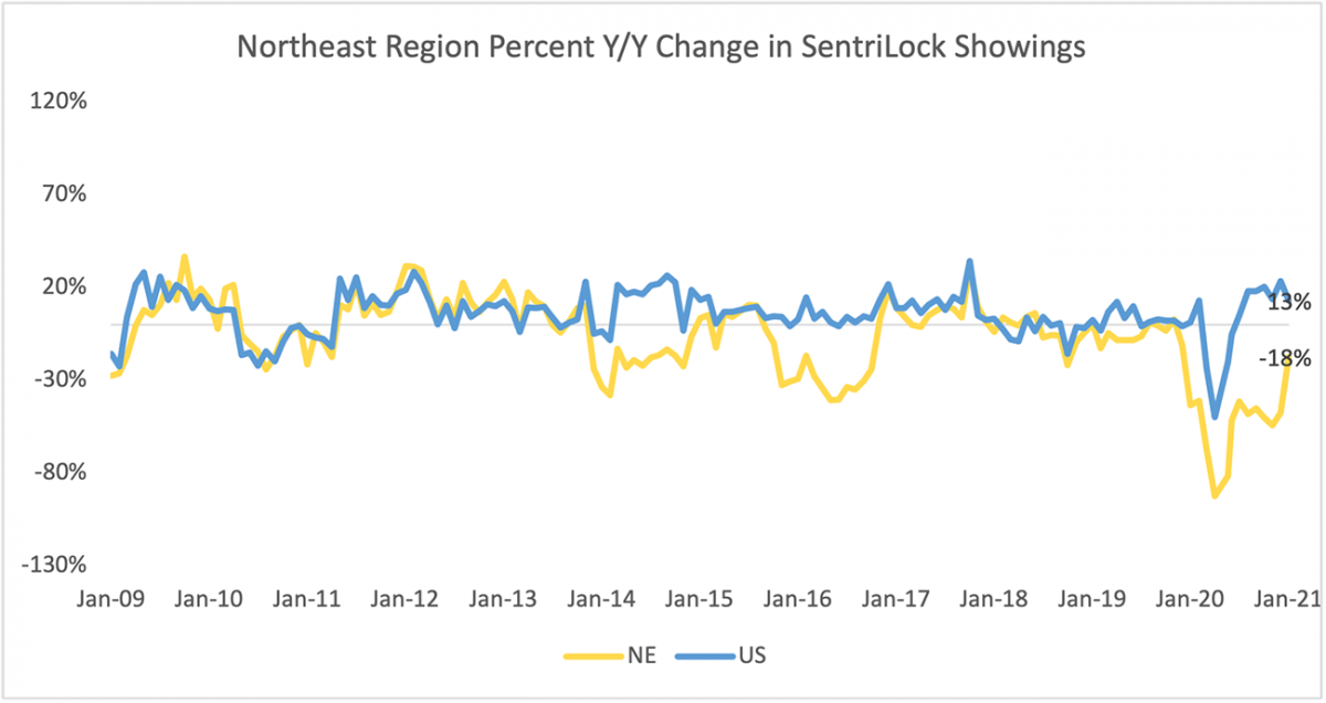 Line graph: Northeast Region Year Over Year Percent Change in Sentrilock Sentrikey® Showings, January 2009 to January 2021