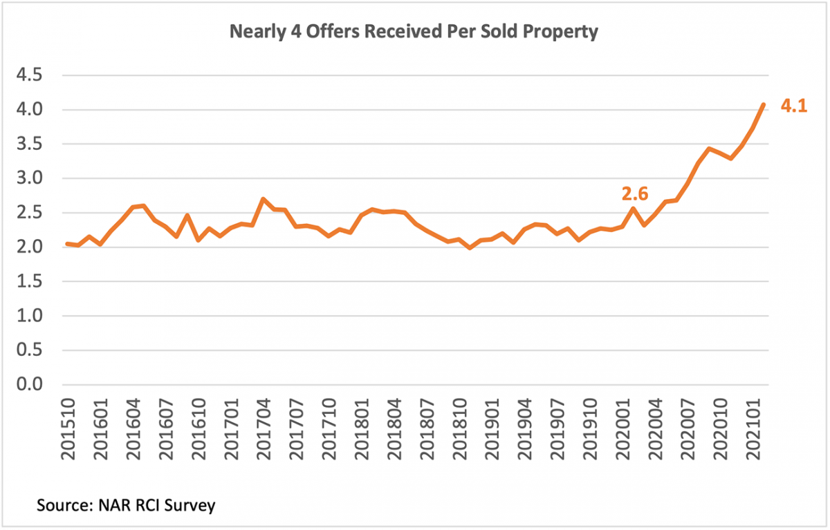 Line graph: Offers Received Per Sold Property, October 2015 to January 2021