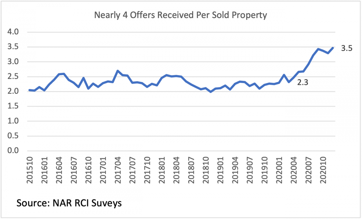 Line graph: Offers Received Per Sold Property, October 2015 to October 2020