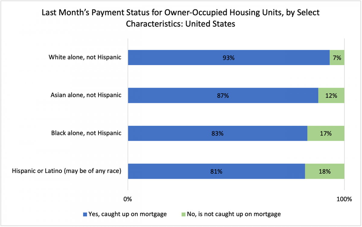Bar chart: Payment Status for Owner-Occupied Housing Units by Select Characteristics in the U.S., March 2021