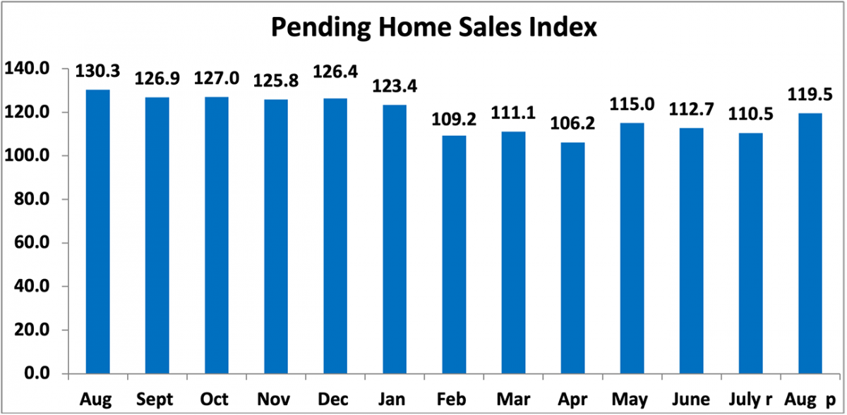 Bar chart: Pending Home Sales Index, August 2020 to August 2021