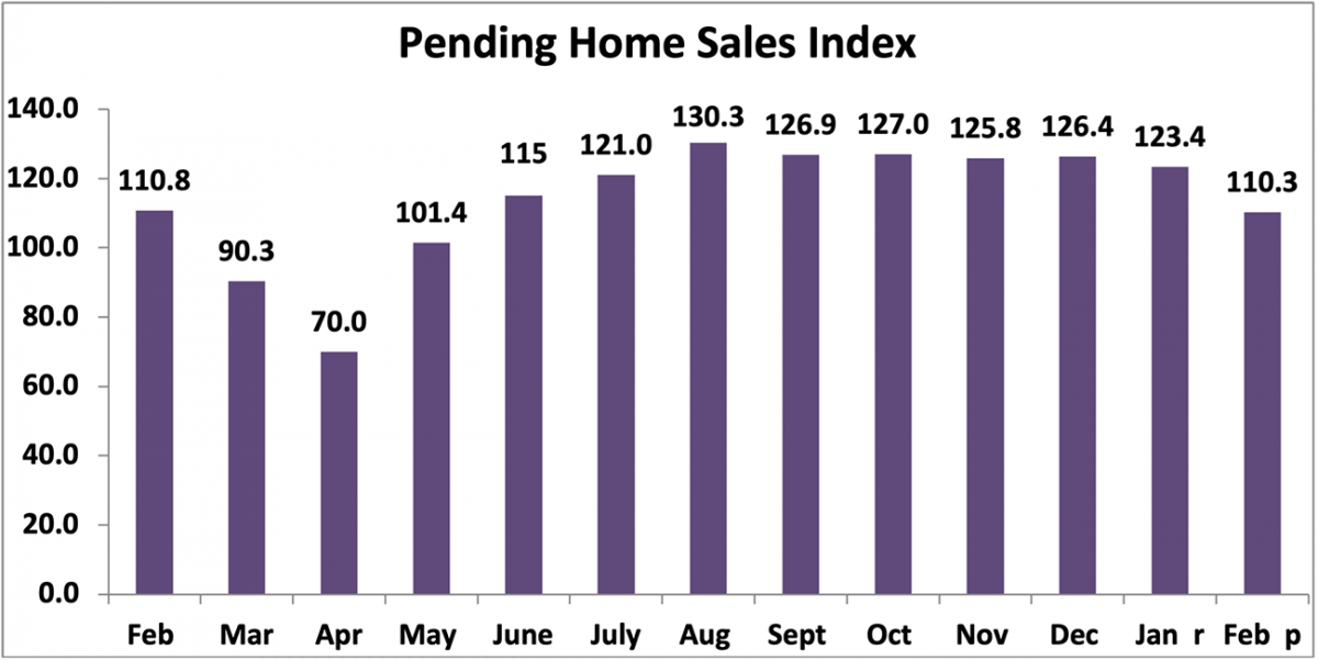 Bar chart: Pending Home Sales Index, February 2020 to February 2021