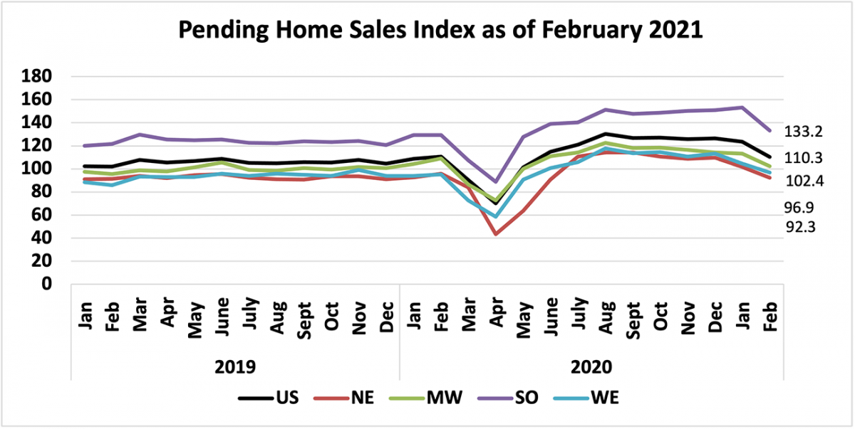 Line graph: Pending Home Sales Index, January 2019 to February 2021