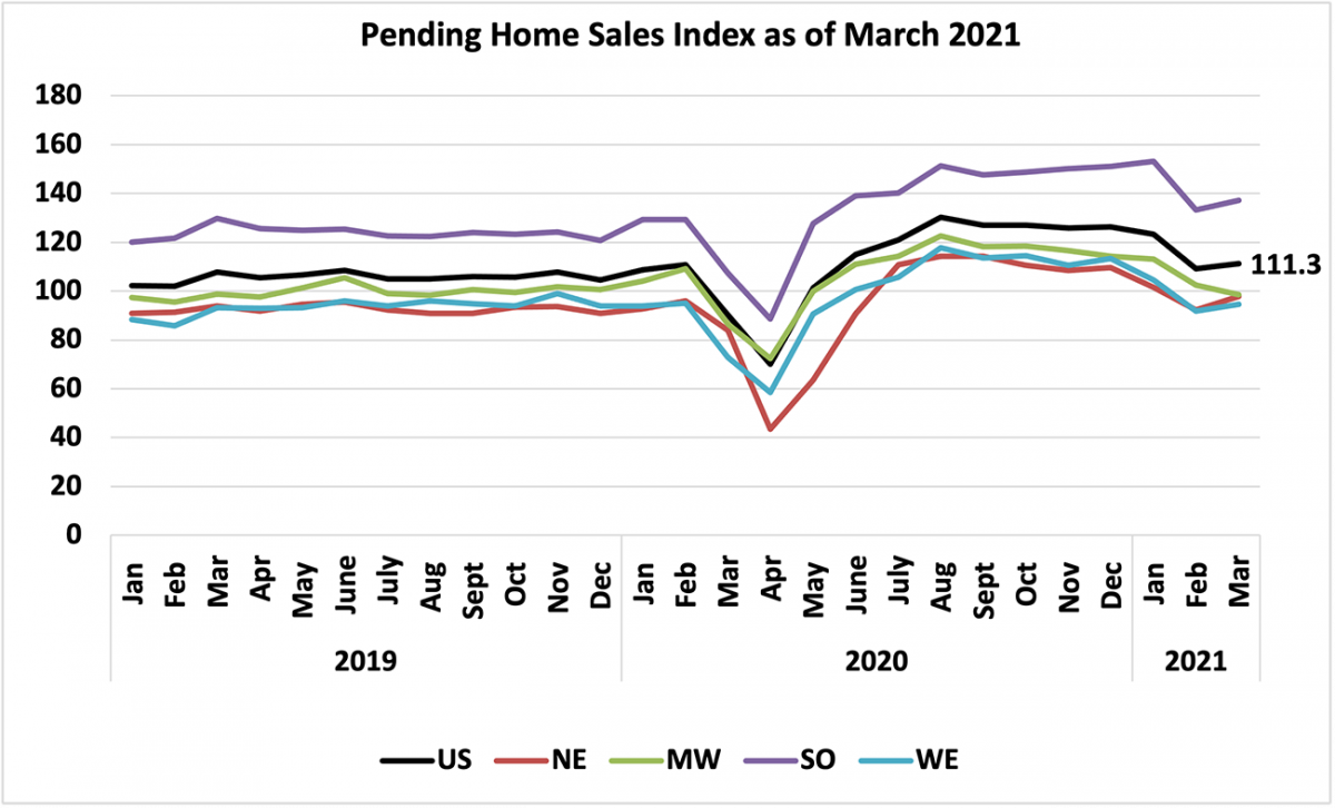 Line graph: Pending Home Sales Index, January 2019 to March 2021