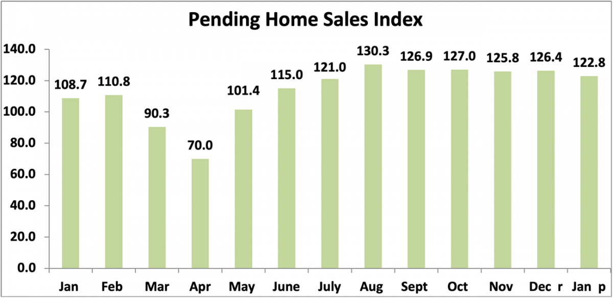 Bar chart: Pending Home Sales Index January 2020 to January 2021