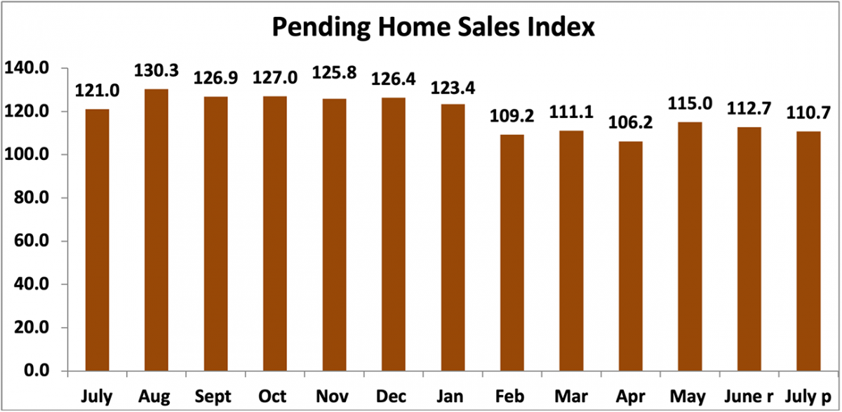 Bar chart: Pending Home Sales Index, July 2020 to July 2021