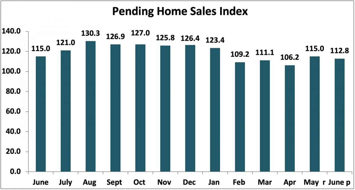Bar chart: Pending Home Sales Index, June 2020 to June 2021