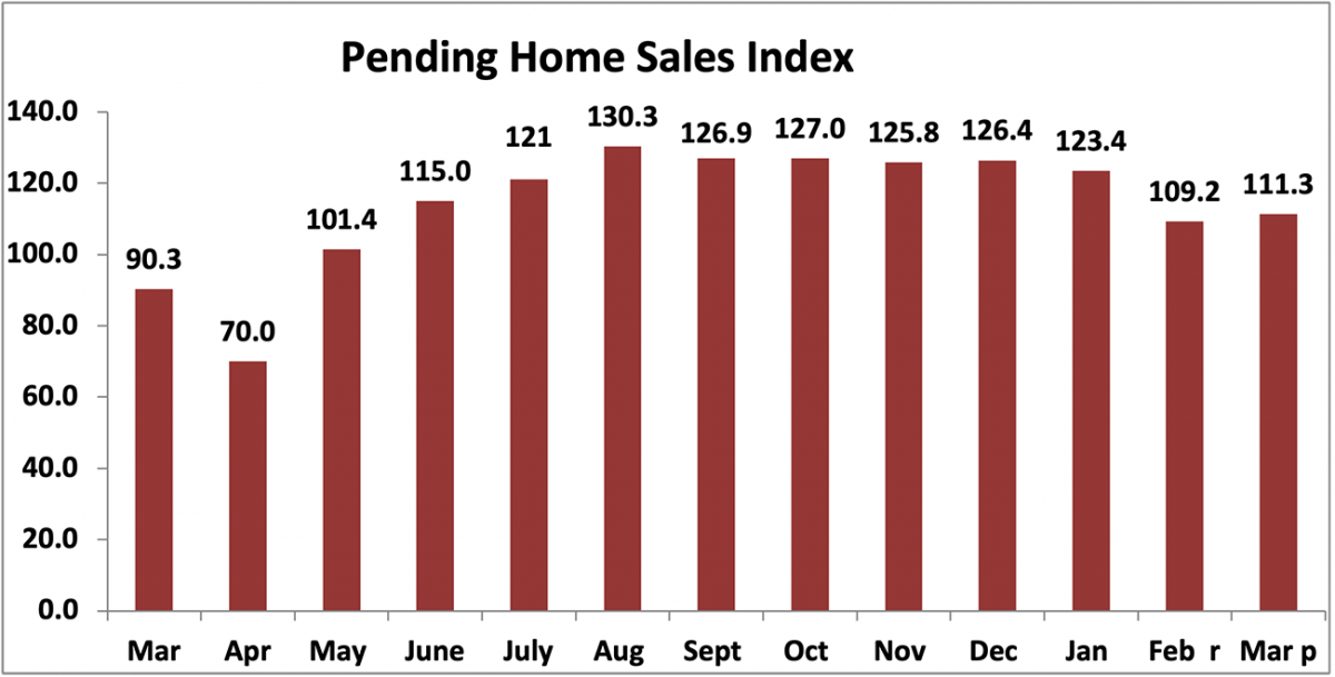 Bar chart: Pending Home Sales Index, March 2020 to March 2021